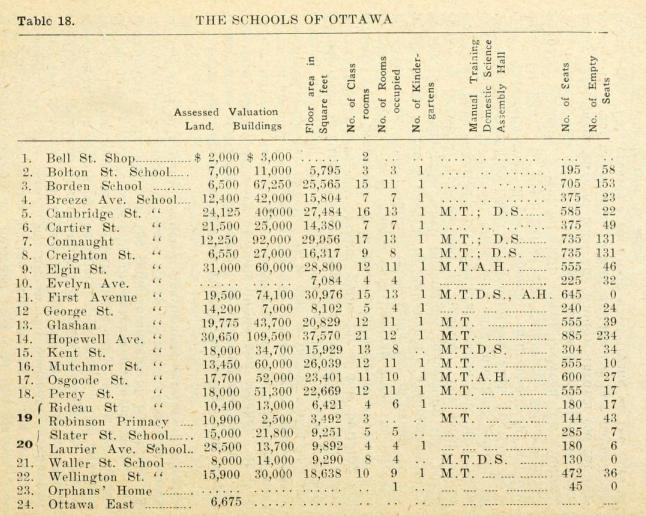 The Schools of Ottawa Chart